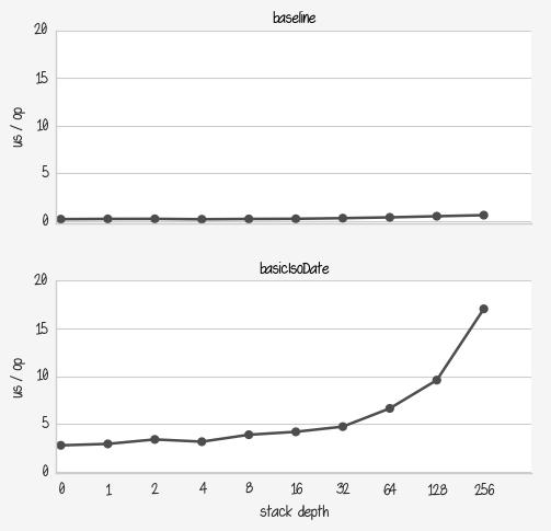 Benchmark baseline VS basicIsoDate